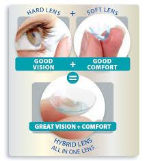 Hybrid Lenses